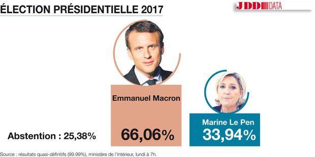Elu à 66,06%, Emmanuel Macron est le nouveau président de la République